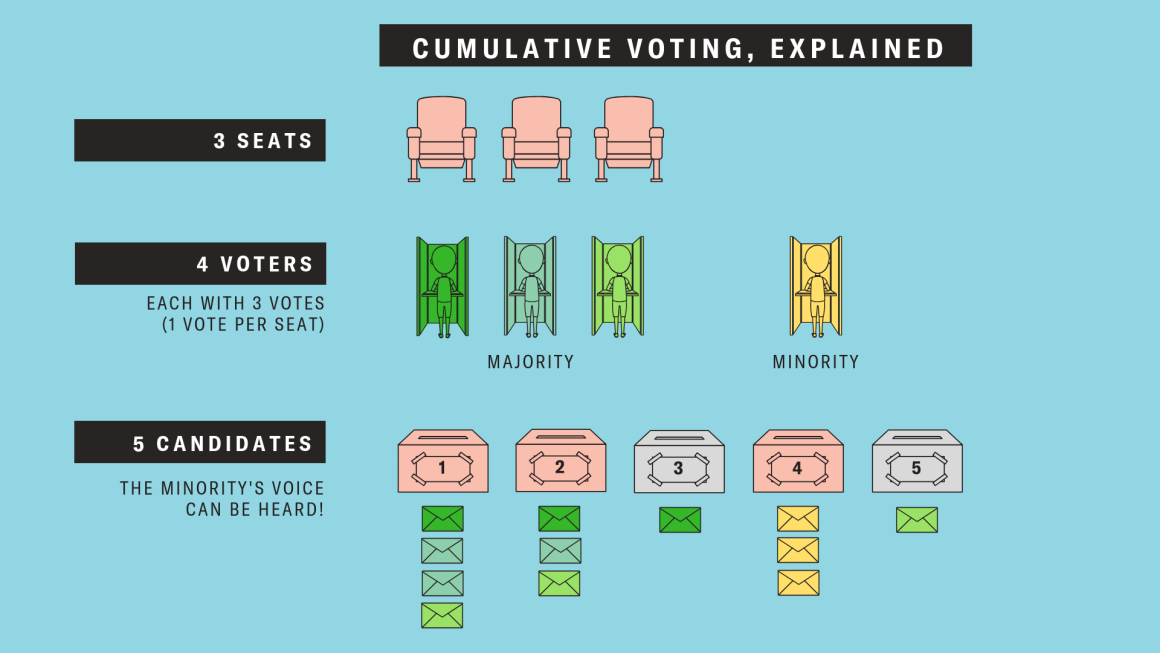 cumulative voting explained